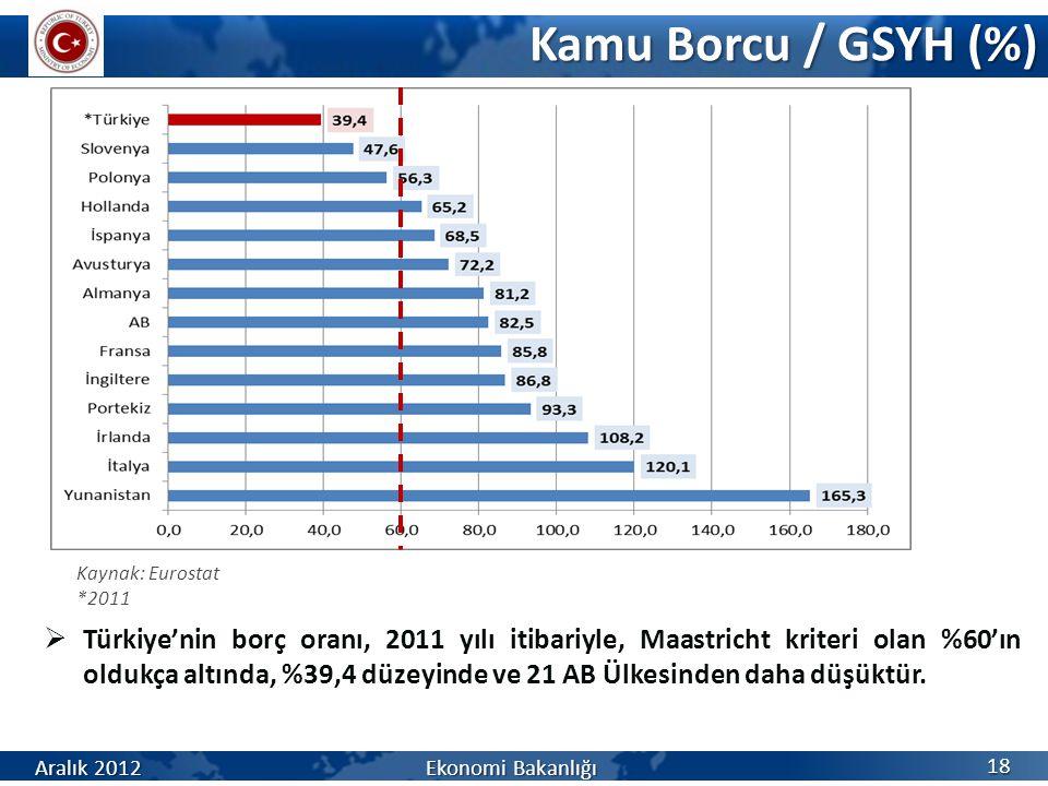 Kamu Borcu / GSYH (%) 18  Türkiye'nin borç oranı, 2011 yılı itibariyle, Maastricht kriteri olan %60'ın oldukça altında, %39,4 düzeyinde ve 21 AB Ülke