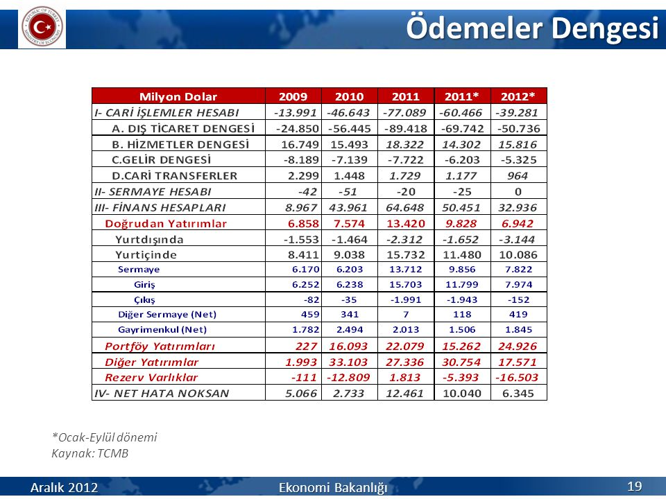 Ödemeler Dengesi 19 *Ocak-Eylül dönemi Kaynak: TCMB Aralık 2012 Ekonomi Bakanlığı