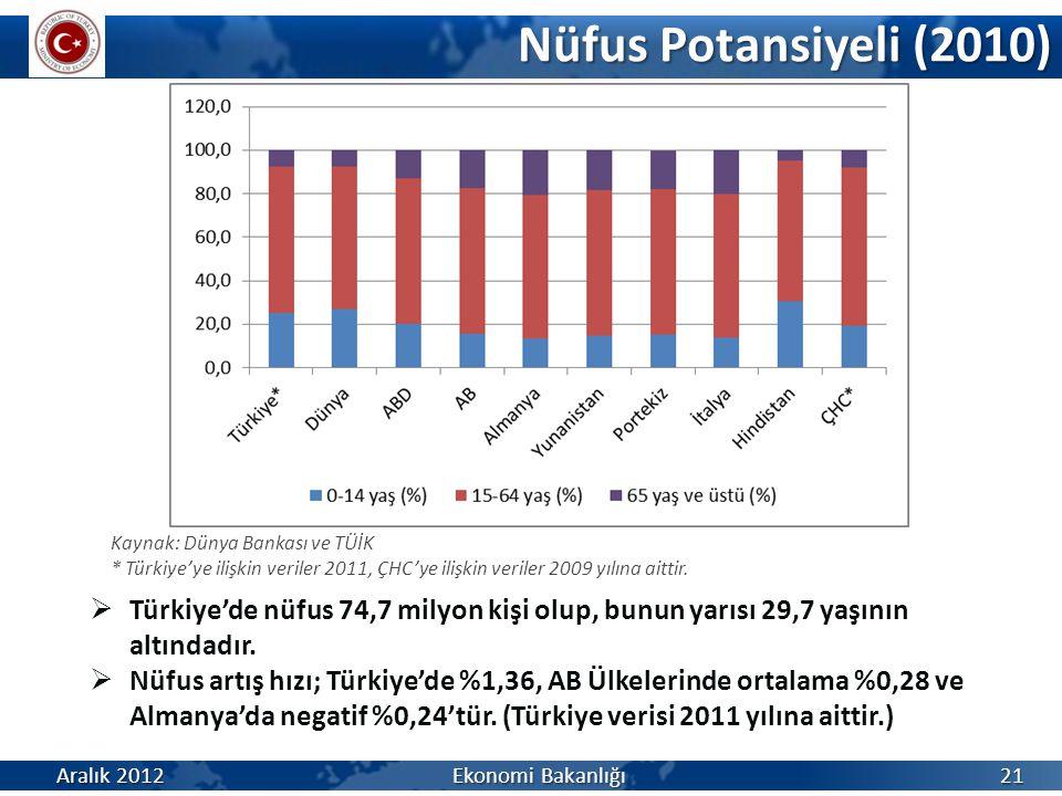 Nüfus Potansiyeli (2010) Aralık 2012 Ekonomi Bakanlığı 21 Kaynak: Dünya Bankası ve TÜİK * Türkiye'ye ilişkin veriler 2011, ÇHC'ye ilişkin veriler 2009 yılına aittir.