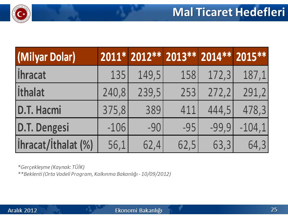 Mal Ticaret Hedefleri *Gerçekleşme (Kaynak: TÜİK) **Beklenti (Orta Vadeli Program, Kalkınma Bakanlığı - 10/09/2012) 25 Aralık 2012 Ekonomi Bakanlığı
