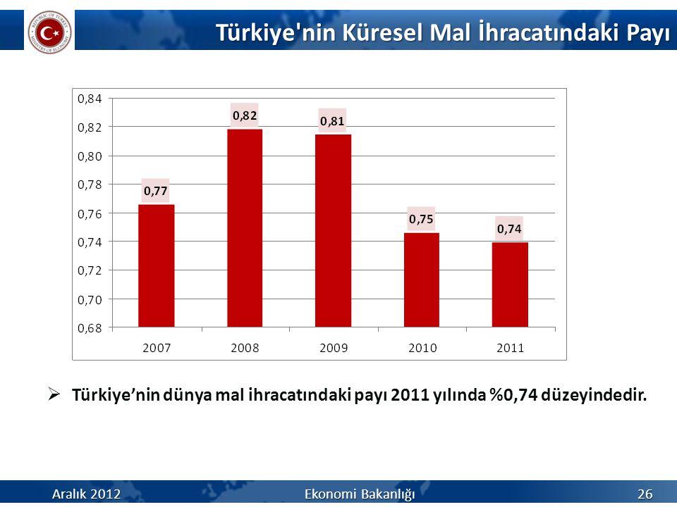 Türkiye nin Küresel Mal İhracatındaki Payı 26 Aralık 2012 Ekonomi Bakanlığı  Türkiye'nin dünya mal ihracatındaki payı 2011 yılında %0,74 düzeyindedir.