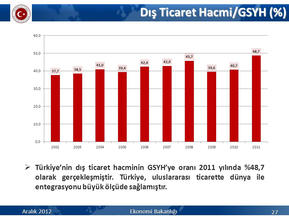 27 Dış Ticaret Hacmi/GSYH (%)  Türkiye'nin dış ticaret hacminin GSYH'ye oranı 2011 yılında %48,7 olarak gerçekleşmiştir.