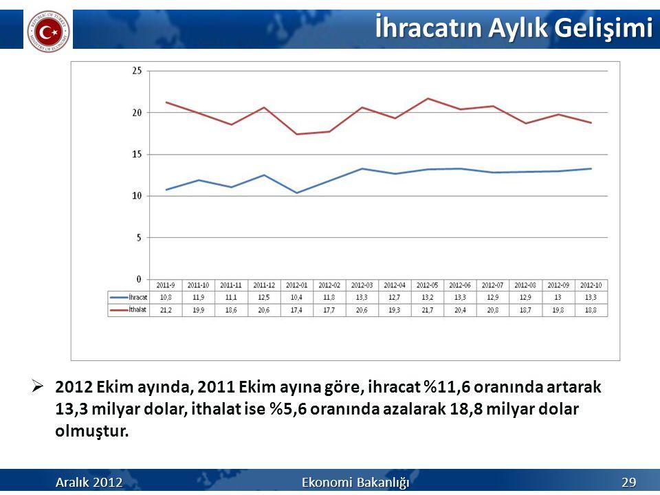 İhracatın Aylık Gelişimi Aralık 2012 Ekonomi Bakanlığı 29  2012 Ekim ayında, 2011 Ekim ayına göre, ihracat %11,6 oranında artarak 13,3 milyar dolar,