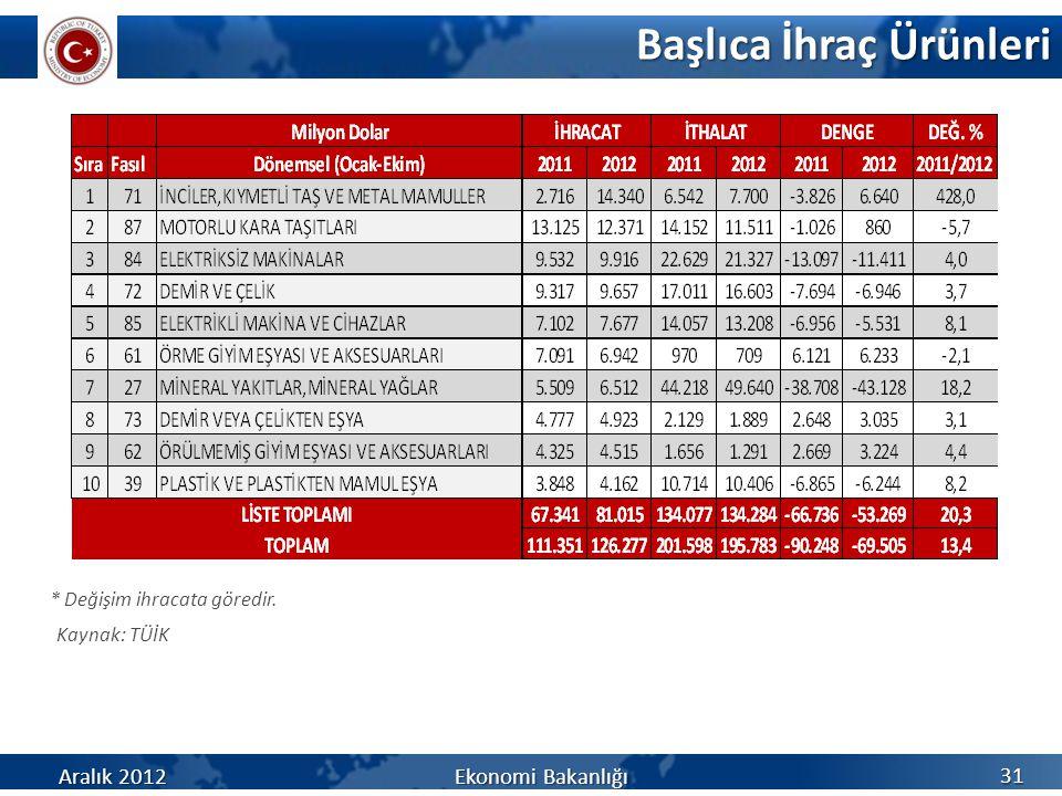 Başlıca İhraç Ürünleri Kaynak: TÜİK 31 * Değişim ihracata göredir. Aralık 2012 Ekonomi Bakanlığı