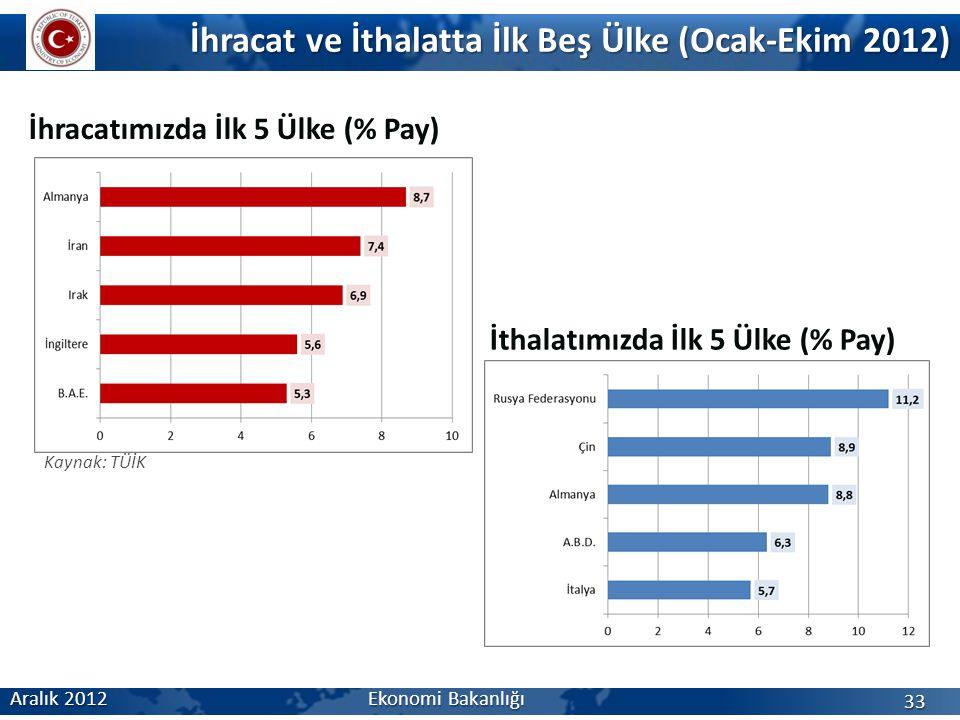 İhracatımızda İlk 5 Ülke (% Pay) İhracat ve İthalatta İlk Beş Ülke (Ocak-Ekim 2012) Aralık 2012 Ekonomi Bakanlığı 33 İthalatımızda İlk 5 Ülke (% Pay) Kaynak: TÜİK