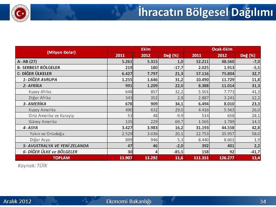 İhracatın Bölgesel Dağılımı 34 Aralık 2012 Ekonomi Bakanlığı Kaynak: TÜİK