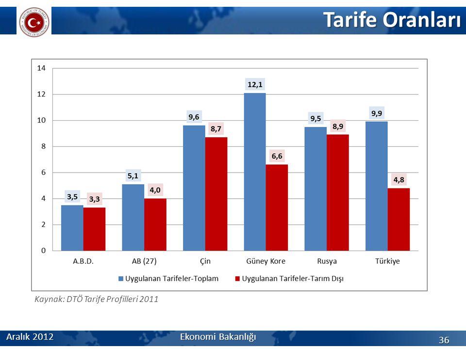 Tarife Oranları 36 Kaynak: DTÖ Tarife Profilleri 2011 Aralık 2012 Ekonomi Bakanlığı