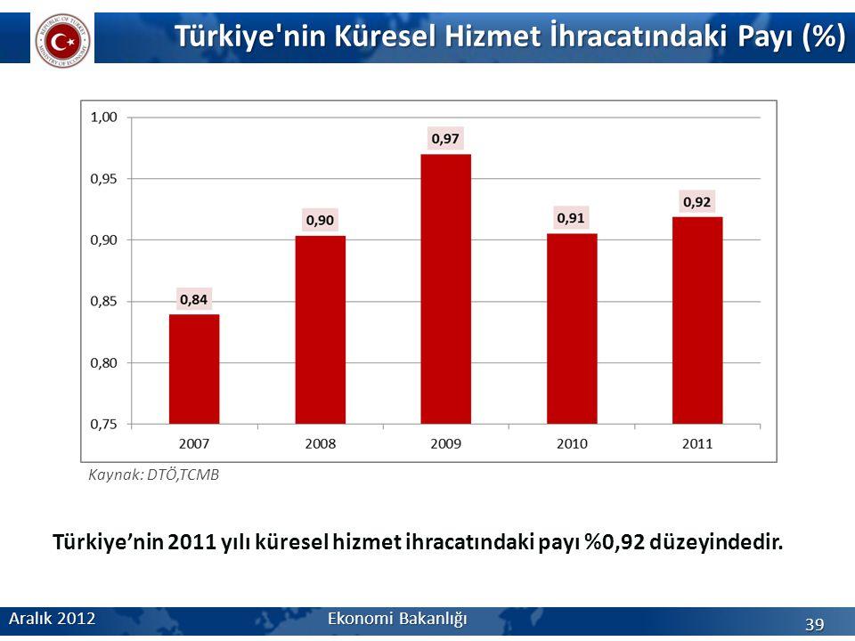 Türkiye nin Küresel Hizmet İhracatındaki Payı (%) Aralık 2012 Ekonomi Bakanlığı 39 Kaynak: DTÖ,TCMB Türkiye'nin 2011 yılı küresel hizmet ihracatındaki payı %0,92 düzeyindedir.