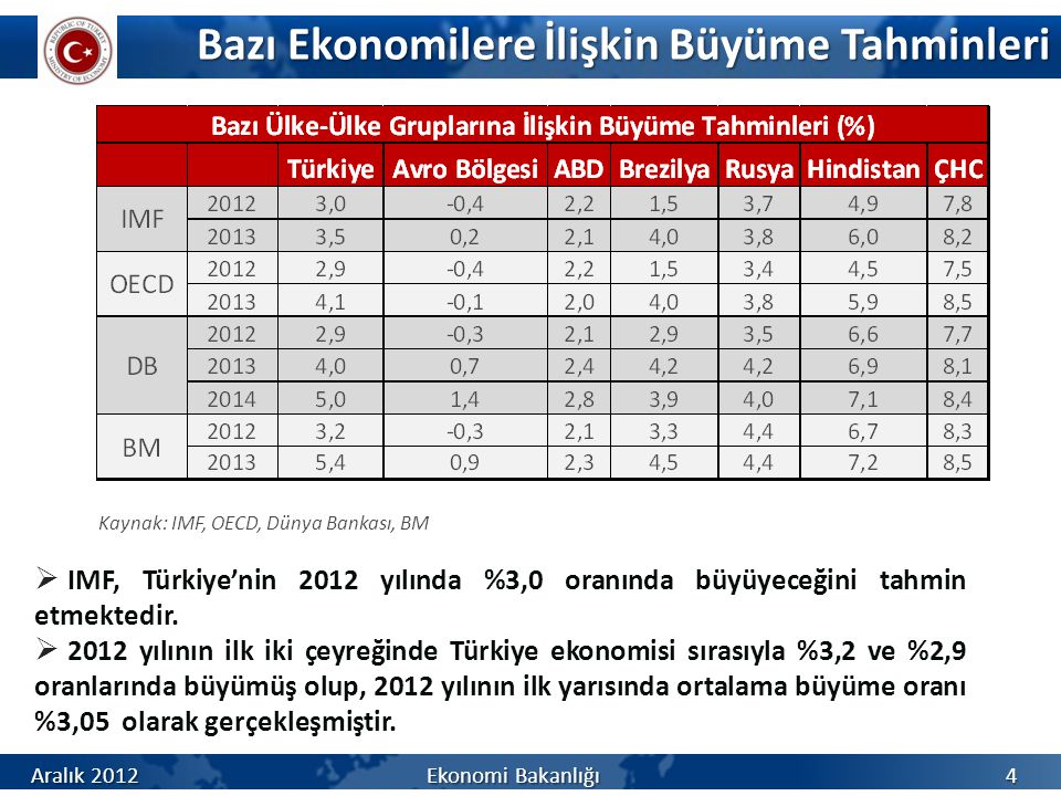 Bazı Ekonomilere İlişkin Büyüme Tahminleri  IMF, Türkiye'nin 2012 yılında %3,0 oranında büyüyeceğini tahmin etmektedir.  2012 yılının ilk iki çeyreğ