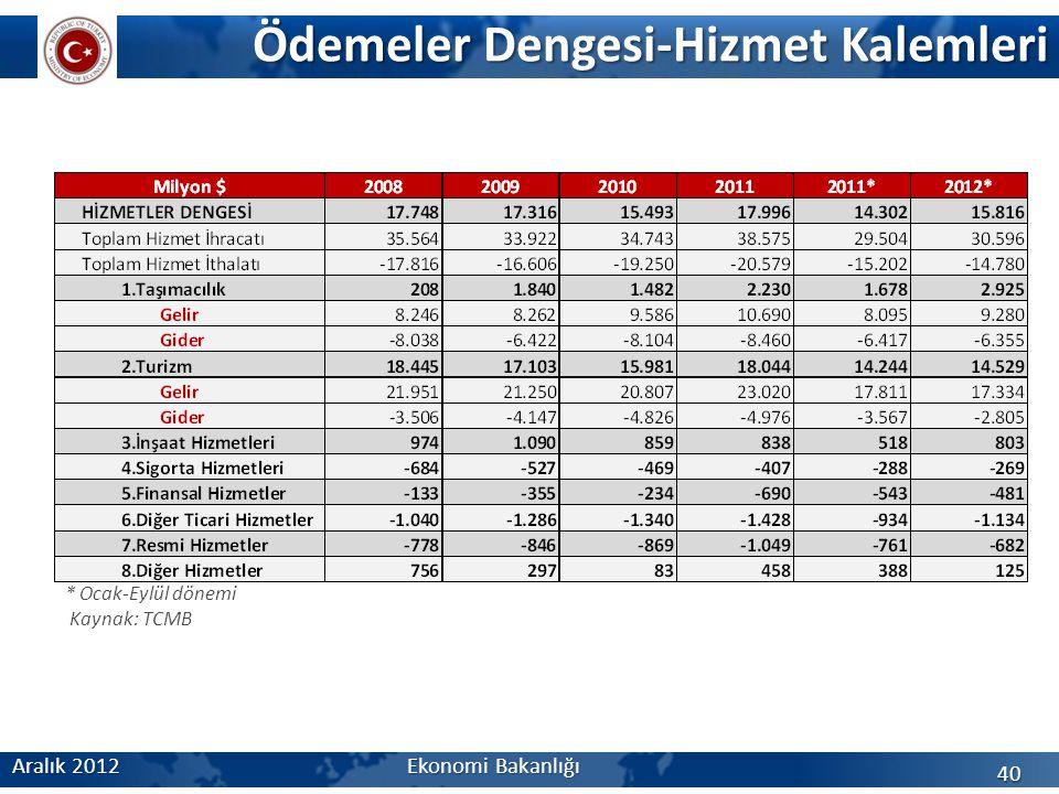 Ödemeler Dengesi-Hizmet Kalemleri Aralık 2012 Ekonomi Bakanlığı 40 * Ocak-Eylül dönemi Kaynak: TCMB