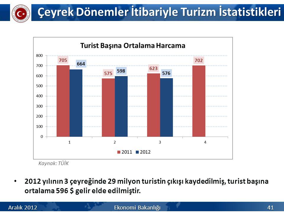 Çeyrek Dönemler İtibariyle Turizm İstatistikleri Aralık 2012 Ekonomi Bakanlığı 41 Kaynak: TÜİK 2012 yılının 3 çeyreğinde 29 milyon turistin çıkışı kaydedilmiş, turist başına ortalama 596 $ gelir elde edilmiştir.