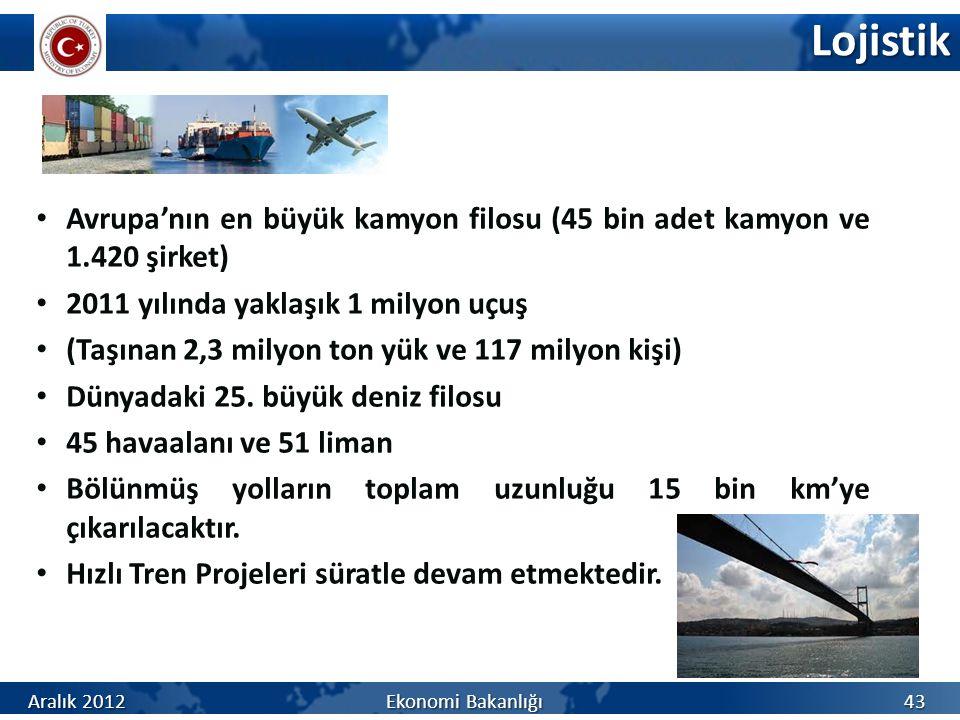 Lojistik 43 Avrupa'nın en büyük kamyon filosu (45 bin adet kamyon ve 1.420 şirket) 2011 yılında yaklaşık 1 milyon uçuş (Taşınan 2,3 milyon ton yük ve 117 milyon kişi) Dünyadaki 25.