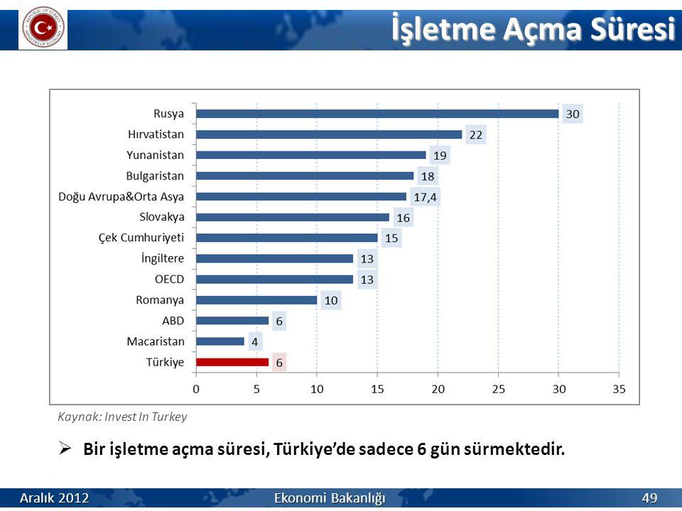 İşletme Açma Süresi 49  Bir işletme açma süresi, Türkiye'de sadece 6 gün sürmektedir. Kaynak: Invest In Turkey Aralık 2012 Ekonomi Bakanlığı