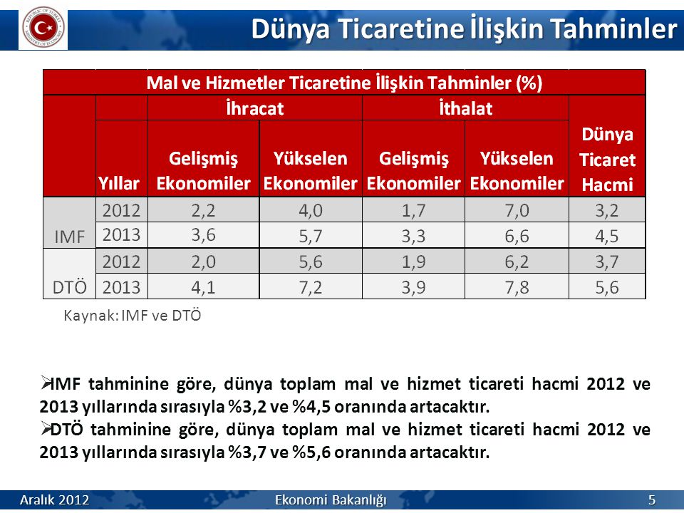 Teşvik (Ocak-Ekim) Kaynak: Teşvik Uygulama ve Yabancı Sermaye Genel Müdürlüğü Ocak-Ekim dönemine ait verilerdir Aralık 2012 Ekonomi Bakanlığı 56