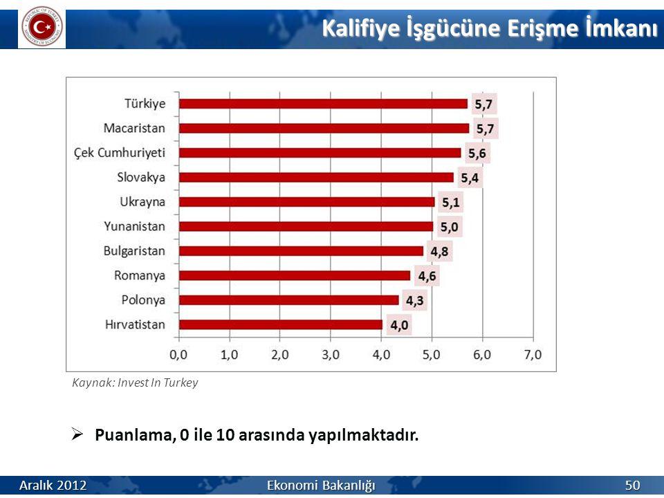 Kalifiye İşgücüne Erişme İmkanı 50  Puanlama, 0 ile 10 arasında yapılmaktadır. Kaynak: Invest In Turkey Aralık 2012 Ekonomi Bakanlığı