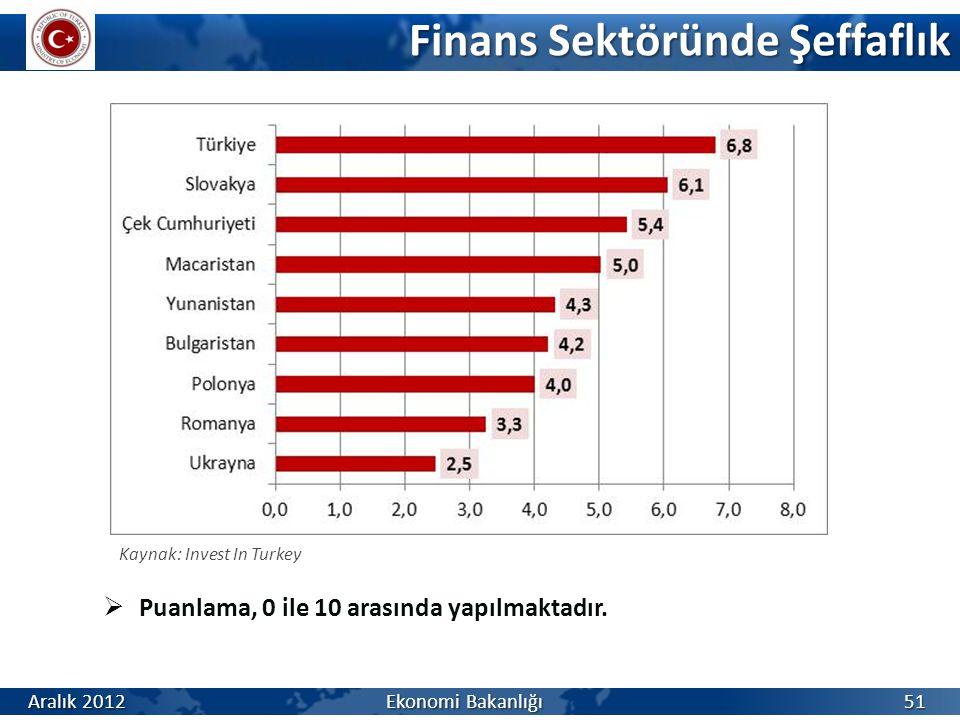 Finans Sektöründe Şeffaflık  Puanlama, 0 ile 10 arasında yapılmaktadır. Kaynak: Invest In Turkey 51 Aralık 2012 Ekonomi Bakanlığı