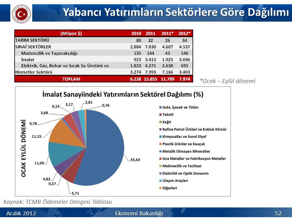Yabancı Yatırımların Sektörlere Göre Dağılımı Kaynak: TCMB Ödemeler Dengesi Tablosu *Ocak – Eylül dönemi Aralık 2012 Ekonomi Bakanlığı 52
