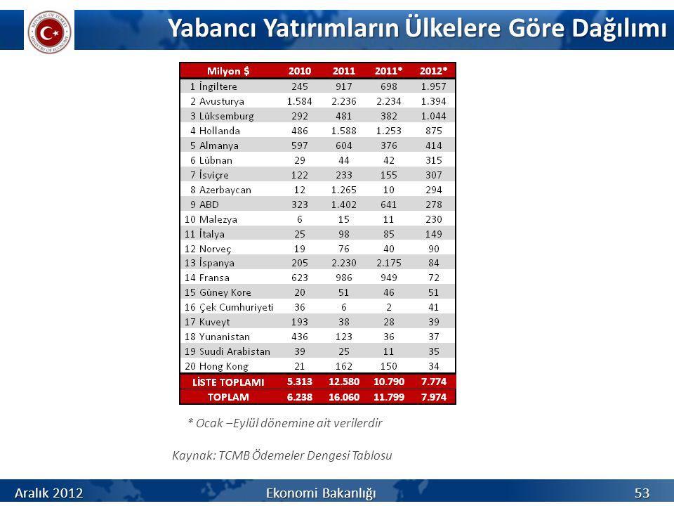 Yabancı Yatırımların Ülkelere Göre Dağılımı Kaynak: TCMB Ödemeler Dengesi Tablosu * Ocak –Eylül dönemine ait verilerdir Aralık 2012 Ekonomi Bakanlığı