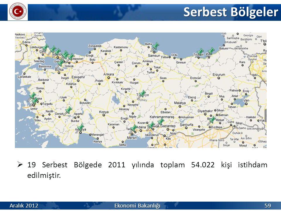 Serbest Bölgeler  19 Serbest Bölgede 2011 yılında toplam 54.022 kişi istihdam edilmiştir. Aralık 2012 Ekonomi Bakanlığı 59
