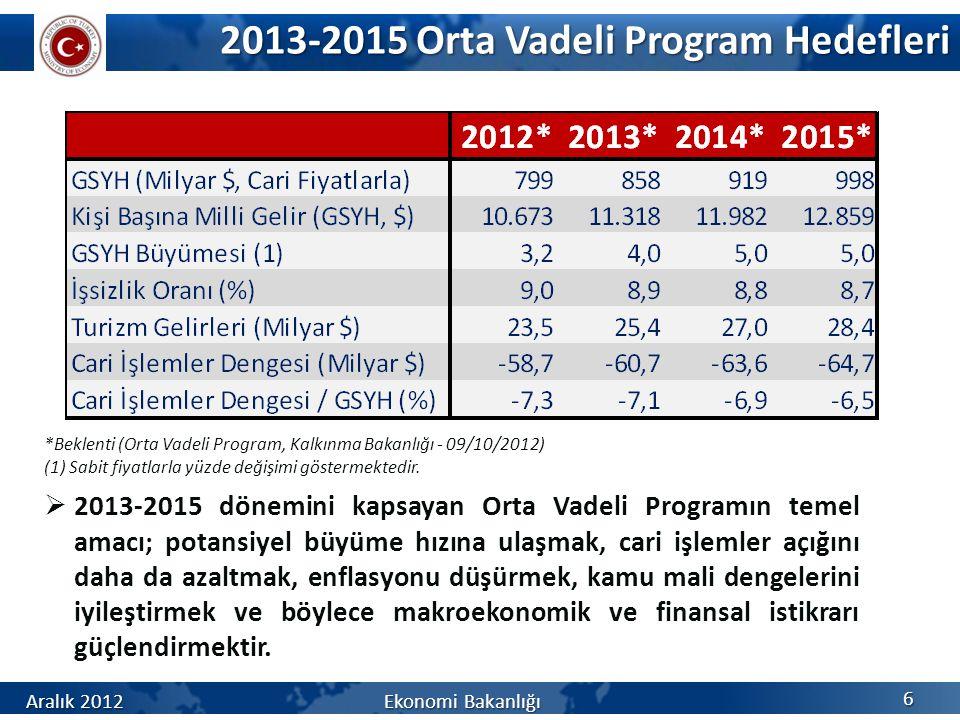 2013-2015 Orta Vadeli Program Hedefleri *Beklenti (Orta Vadeli Program, Kalkınma Bakanlığı - 09/10/2012) (1) Sabit fiyatlarla yüzde değişimi göstermek