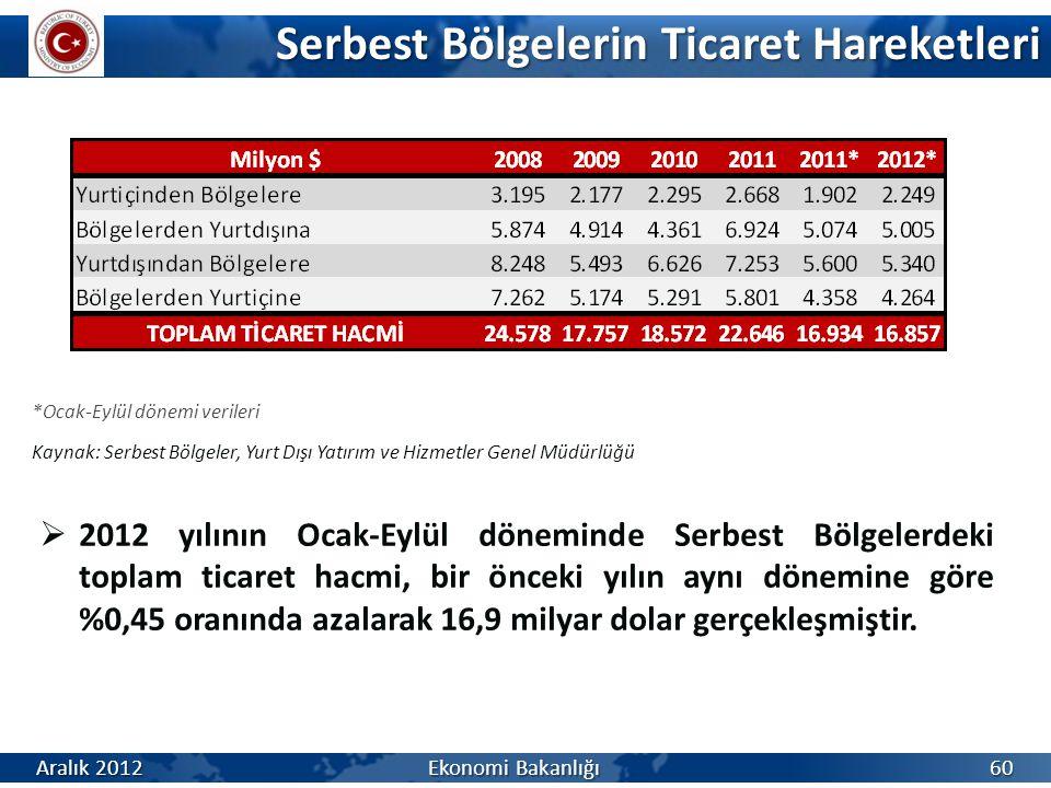 Serbest Bölgelerin Ticaret Hareketleri  2012 yılının Ocak-Eylül döneminde Serbest Bölgelerdeki toplam ticaret hacmi, bir önceki yılın aynı dönemine göre %0,45 oranında azalarak 16,9 milyar dolar gerçekleşmiştir.