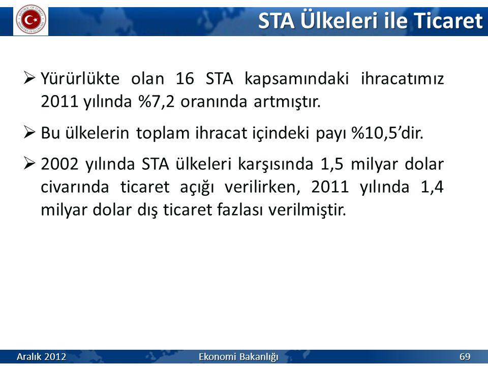  Yürürlükte olan 16 STA kapsamındaki ihracatımız 2011 yılında %7,2 oranında artmıştır.  Bu ülkelerin toplam ihracat içindeki payı %10,5'dir.  2002