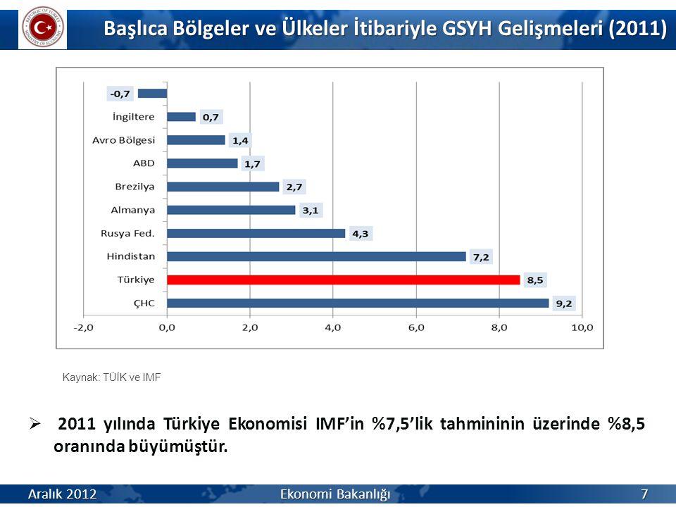 Başlıca Bölgeler ve Ülkeler İtibariyle GSYH Gelişmeleri (2011)  2011 yılında Türkiye Ekonomisi IMF'in %7,5'lik tahmininin üzerinde %8,5 oranında büyü