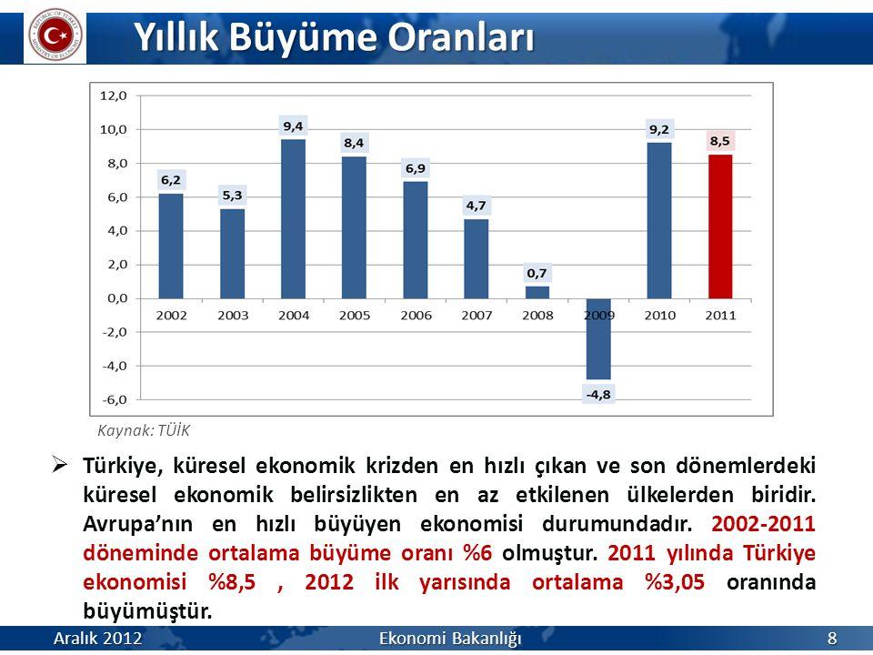 Yıllık Büyüme Oranları Aralık 2012 Ekonomi Bakanlığı 8 Kaynak: TÜİK  Türkiye, küresel ekonomik krizden en hızlı çıkan ve son dönemlerdeki küresel ekonomik belirsizlikten en az etkilenen ülkelerden biridir.