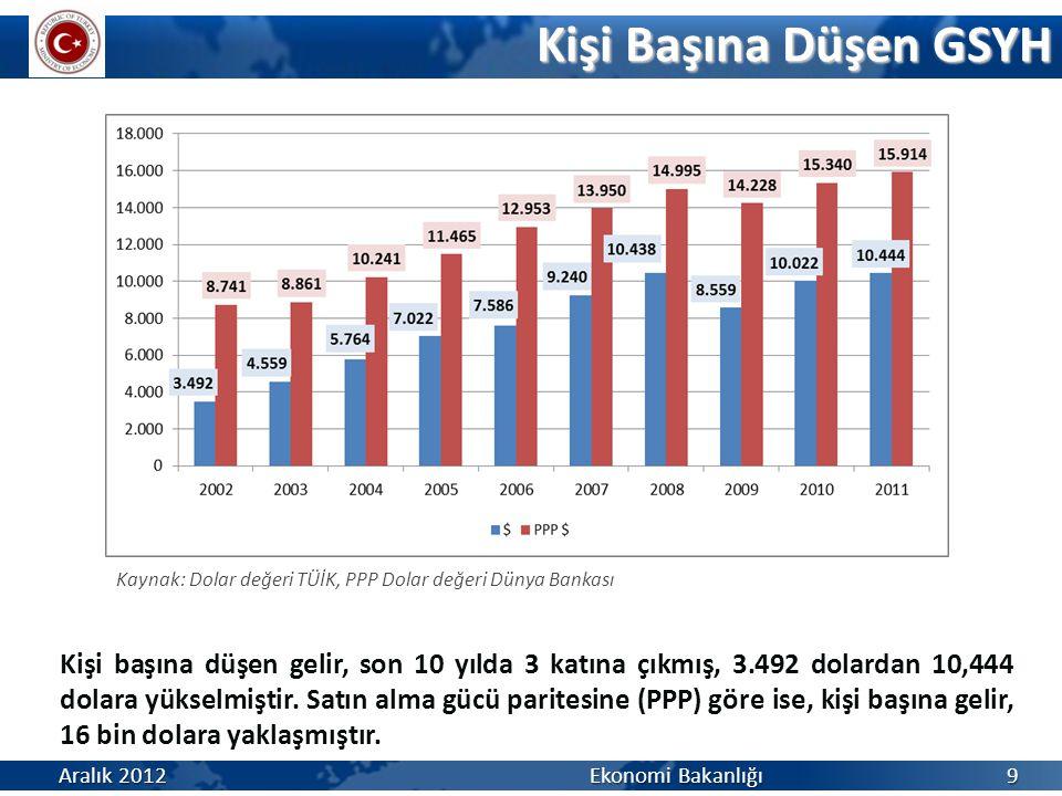 Kişi Başına Düşen GSYH Aralık 2012 Ekonomi Bakanlığı 9 Kaynak: Dolar değeri TÜİK, PPP Dolar değeri Dünya Bankası Kişi başına düşen gelir, son 10 yılda 3 katına çıkmış, 3.492 dolardan 10,444 dolara yükselmiştir.