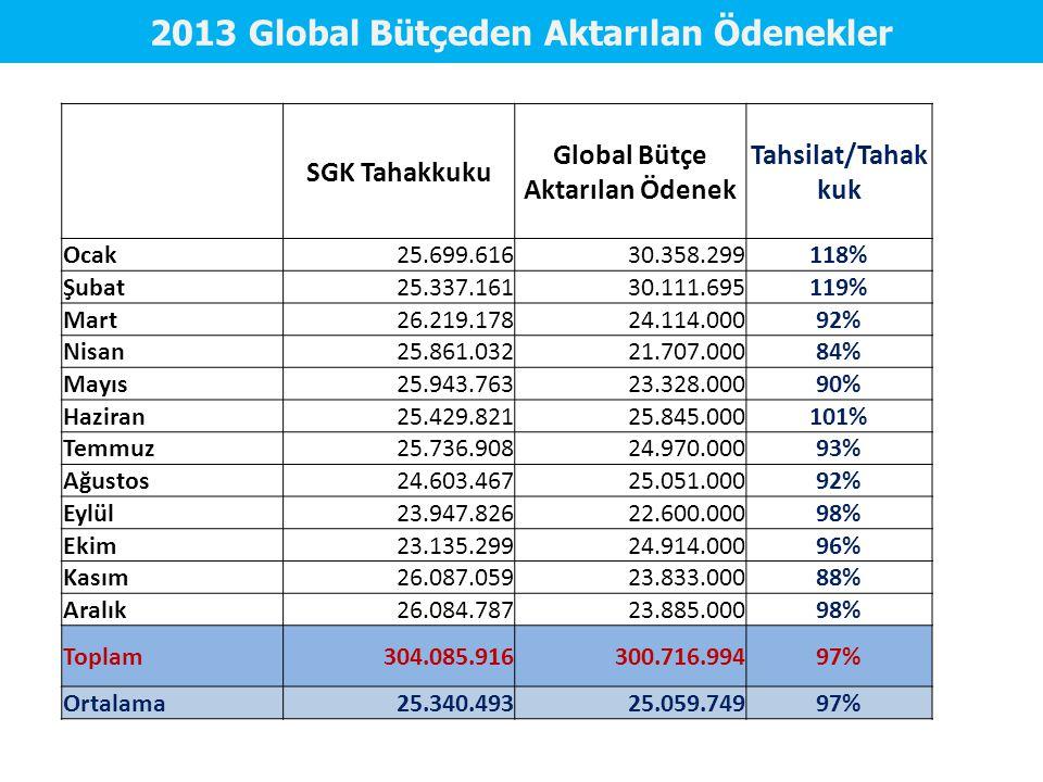 2013 Global Bütçeden Aktarılan Ödenekler SGK Tahakkuku Global Bütçe Aktarılan Ödenek Tahsilat/Tahak kuk Ocak25.699.61630.358.299118% Şubat25.337.16130