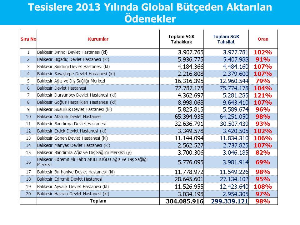 Tesislere 2013 Yılında Global Bütçeden Aktarılan Ödenekler Sıra NoKurumlar Toplam SGK Tahakkuk Toplam SGK Tahsilat Oran 1Balıkesir İvrindi Devlet Hast