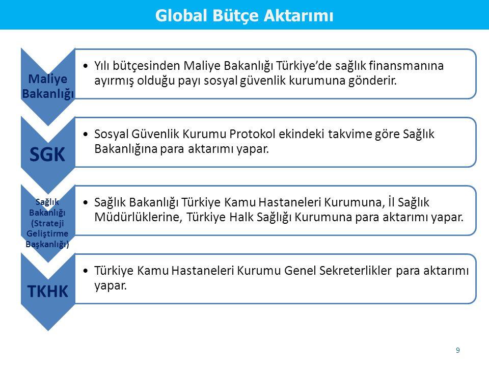 9 Global Bütçe Aktarımı Maliye Bakanlığı Yılı bütçesinden Maliye Bakanlığı Türkiye'de sağlık finansmanına ayırmış olduğu payı sosyal güvenlik kurumuna gönderir.