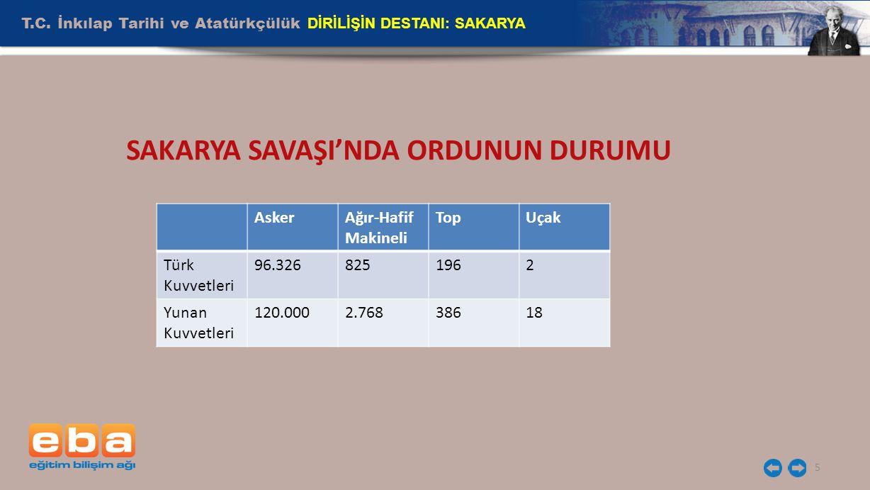 T.C. İnkılap Tarihi ve Atatürkçülük DİRİLİŞİN DESTANI: SAKARYA 5 SAKARYA SAVAŞI'NDA ORDUNUN DURUMU AskerAğır-Hafif Makineli TopUçak Türk Kuvvetleri 96