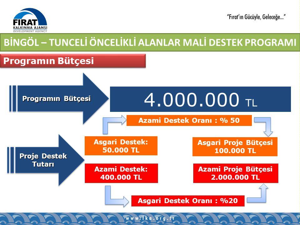 Proje Destek Tutarı 4.000.000 TL Programın Bütçesi Asgari Destek: 50.000 TL Azami Destek: 400.000 TL Asgari Proje Bütçesi 100.000 TL Azami Proje Bütçesi 2.000.000 TL Azami Destek Oranı : % 50 Asgari Destek Oranı : %20 Programın Bütçesi BİNGÖL – TUNCELİ ÖNCELİKLİ ALANLAR MALİ DESTEK PROGRAMI