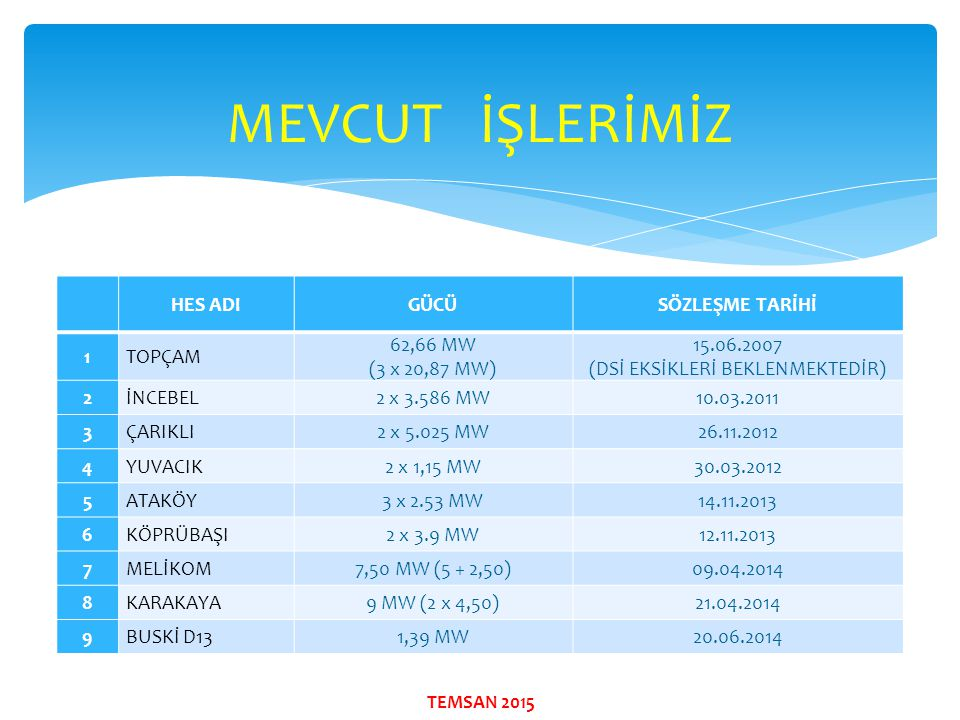 MEVCUT İŞLERİMİZ HES ADIGÜCÜSÖZLEŞME TARİHİ 1TOPÇAM 62,66 MW (3 x 20,87 MW) 15.06.2007 (DSİ EKSİKLERİ BEKLENMEKTEDİR) 2İNCEBEL2 x 3.586 MW10.03.2011 3