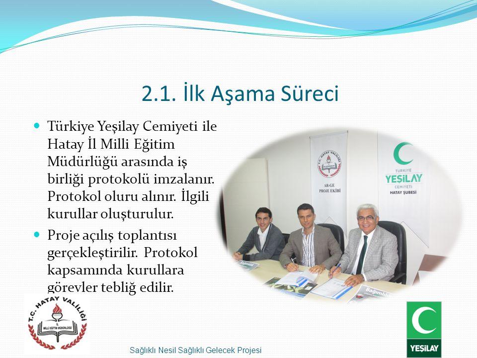 Sağlıklı Nesil Sağlıklı Gelecek Projesi 2.1. İlk Aşama Süreci Türkiye Yeşilay Cemiyeti ile Hatay İl Milli Eğitim Müdürlüğü arasında iş birliği protoko