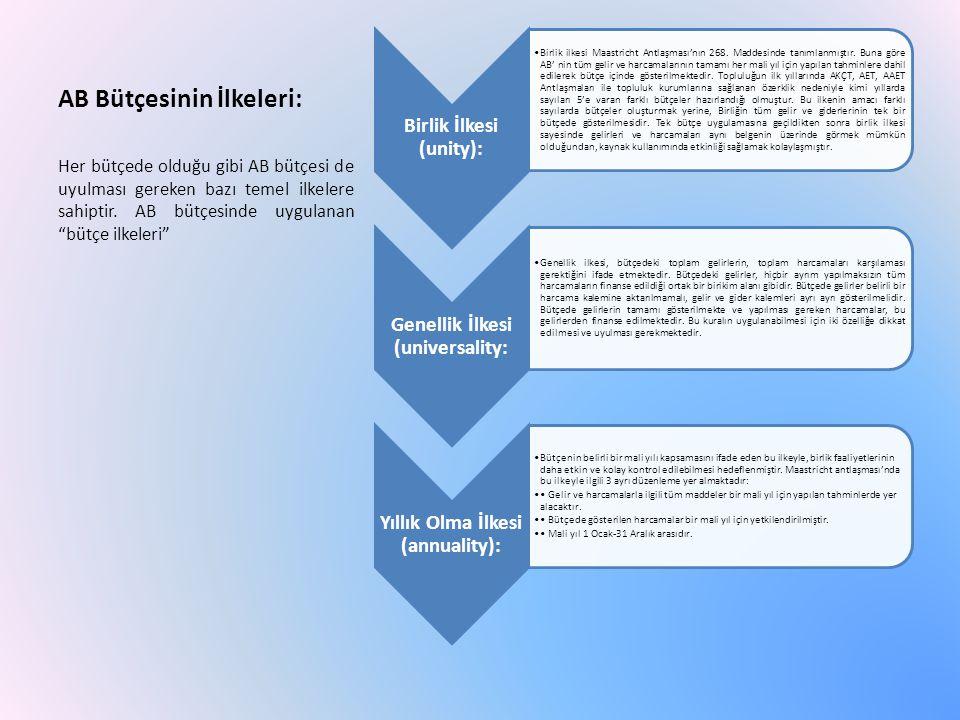 AB Bütçesinin İlkeleri: Birlik İlkesi (unity): Birlik ilkesi Maastricht Antlaşması'nın 268.