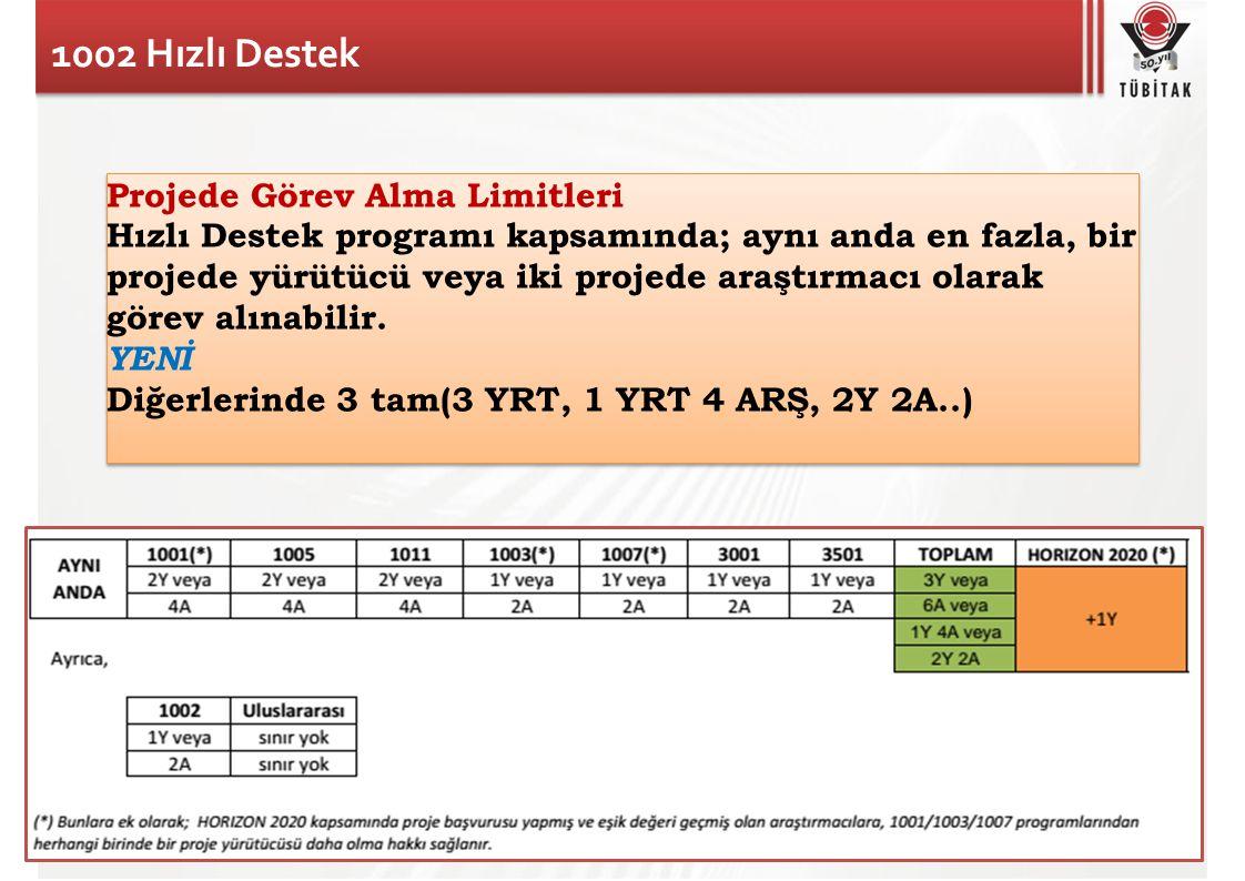 1002 Hızlı Destek Projede Görev Alma Limitleri Hızlı Destek programı kapsamında; aynı anda en fazla, bir projede yürütücü veya iki projede araştırmacı