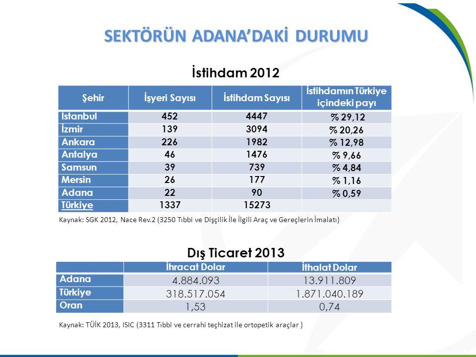 Şehirİşyeri Sayısıİstihdam Sayısı İstihdamın Türkiye içindeki payı İstanbul4524447 % 29,12 İzmir1393094 % 20,26 Ankara2261982 % 12,98 Antalya461476 %
