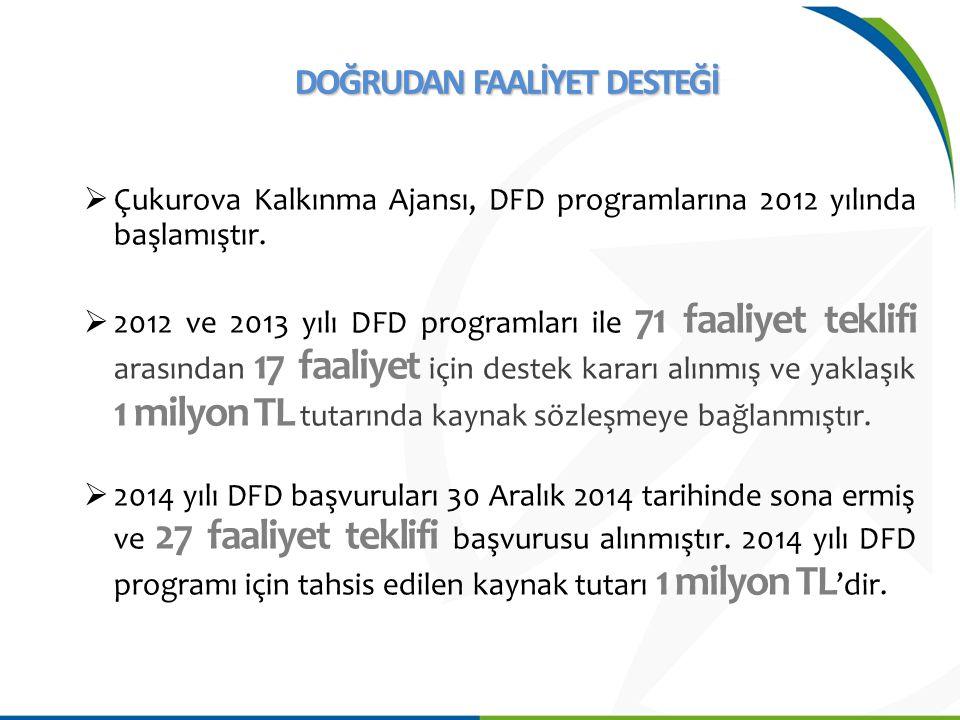  Çukurova Kalkınma Ajansı, DFD programlarına 2012 yılında başlamıştır.  2012 ve 2013 yılı DFD programları ile 71 faaliyet teklifi arasından 17 faali