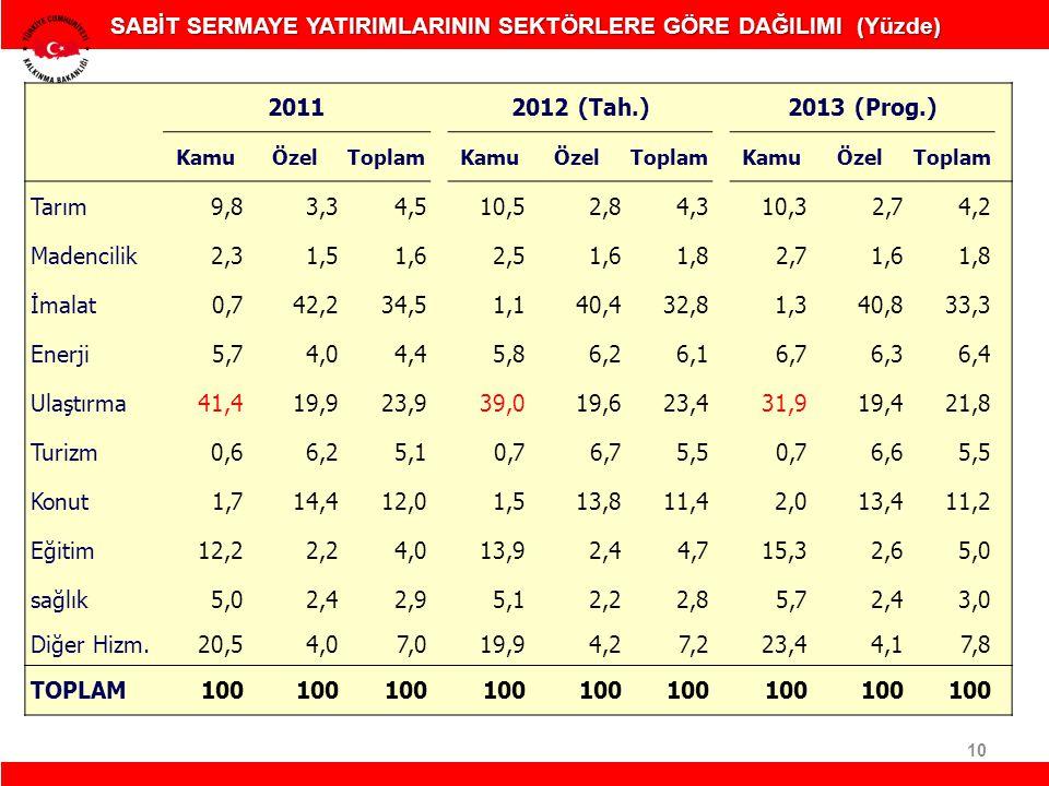 10 SABİT SERMAYE YATIRIMLARININ SEKTÖRLERE GÖRE DAĞILIMI (Yüzde) 20112012 (Tah.)2013 (Prog.) KamuÖzelToplamKamuÖzelToplamKamuÖzelToplam Tarım9,83,34,5