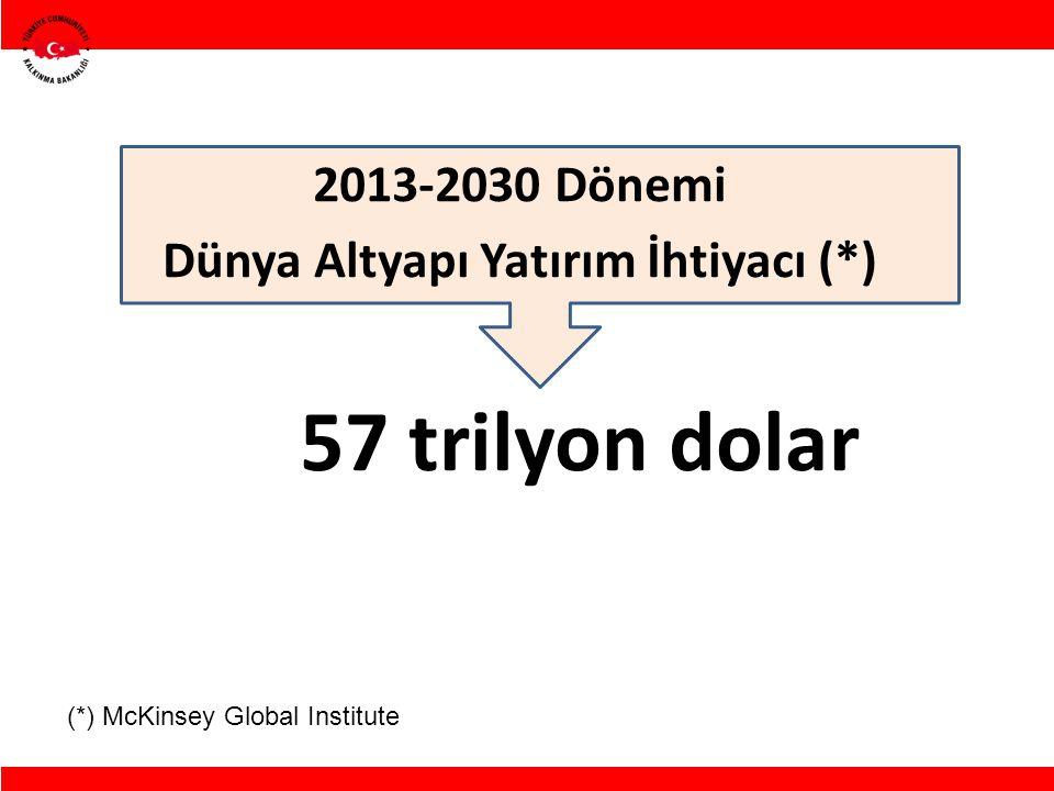 2013-2030 Dönemi Dünya Altyapı Yatırım İhtiyacı (*) 57 trilyon dolar (*) McKinsey Global Institute