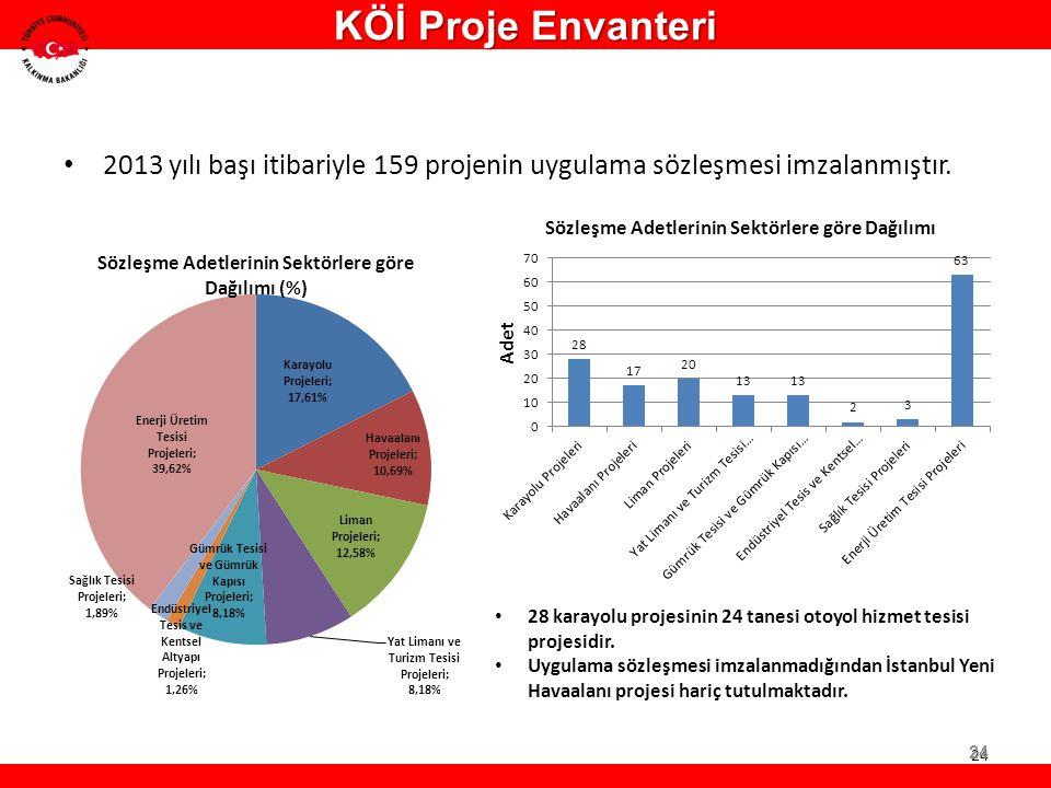 2013 yılı başı itibariyle 159 projenin uygulama sözleşmesi imzalanmıştır. 28 karayolu projesinin 24 tanesi otoyol hizmet tesisi projesidir. Uygulama s