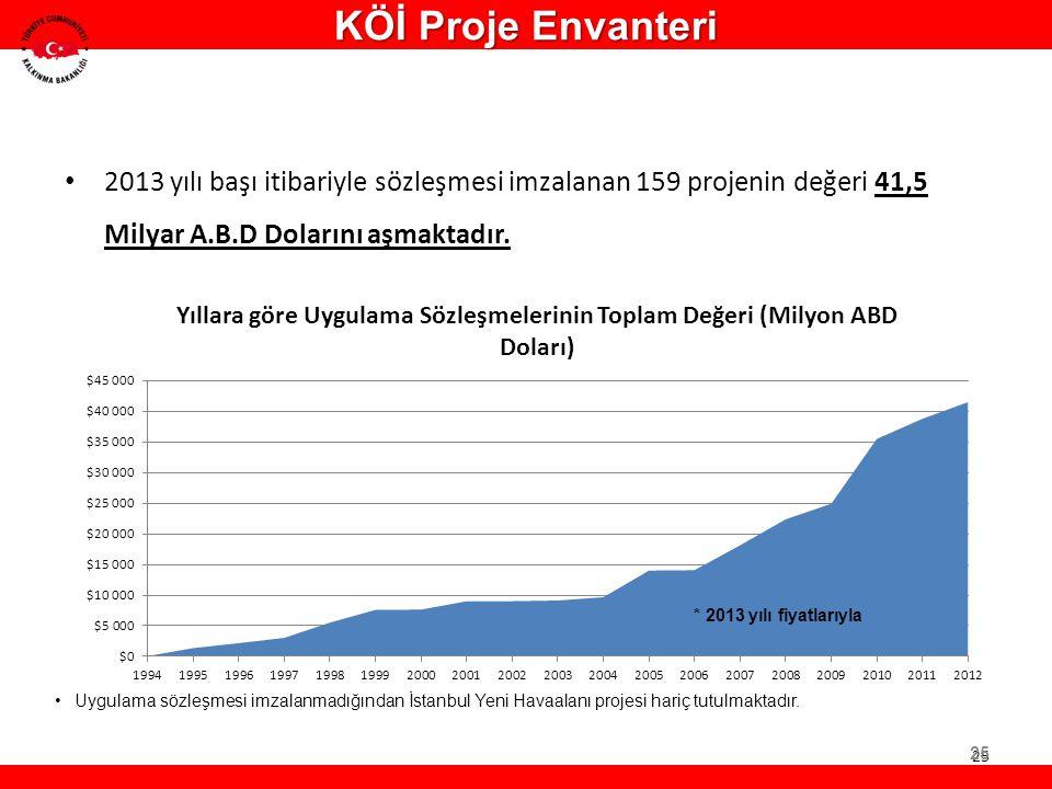 2013 yılı başı itibariyle sözleşmesi imzalanan 159 projenin değeri 41,5 Milyar A.B.D Dolarını aşmaktadır. * 2013 yılı fiyatlarıyla 25 Uygulama sözleşm
