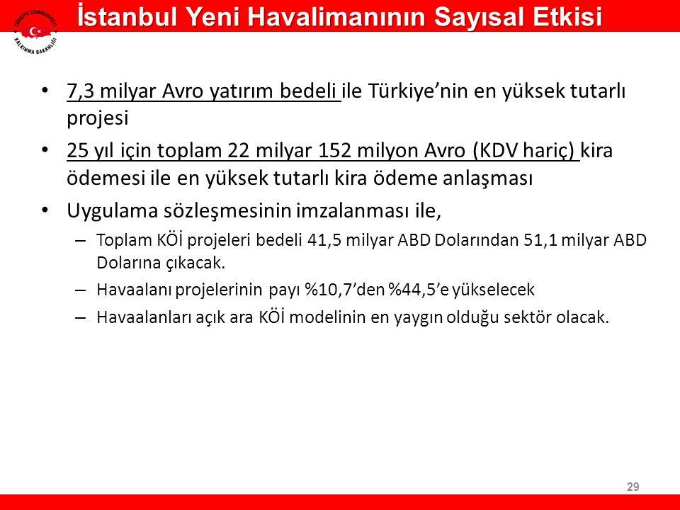 7,3 milyar Avro yatırım bedeli ile Türkiye'nin en yüksek tutarlı projesi 25 yıl için toplam 22 milyar 152 milyon Avro (KDV hariç) kira ödemesi ile en