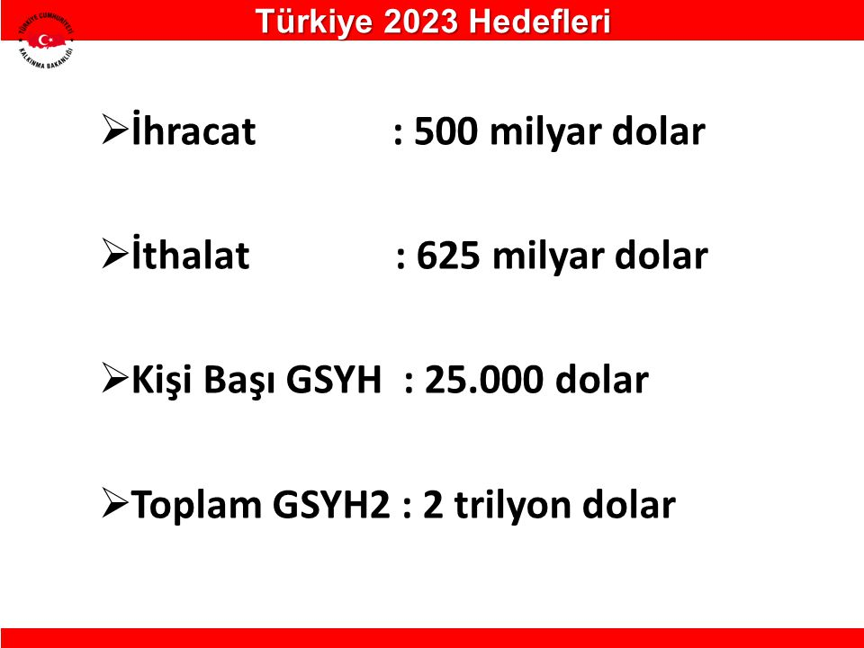  İhracat : 500 milyar dolar  İthalat : 625 milyar dolar  Kişi Başı GSYH : 25.000 dolar  Toplam GSYH2 : 2 trilyon dolar Türkiye 2023 Hedefleri