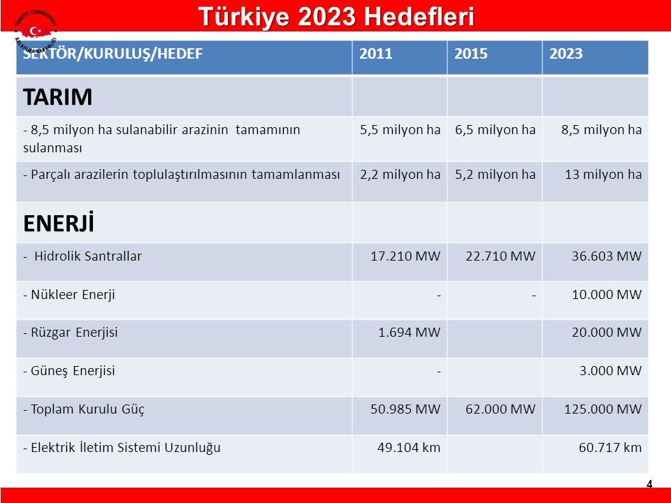 4 SEKTÖR/KURULUŞ/HEDEF201120152023 TARIM - 8,5 milyon ha sulanabilir arazinin tamamının sulanması 5,5 milyon ha6,5 milyon ha8,5 milyon ha - Parçalı ar