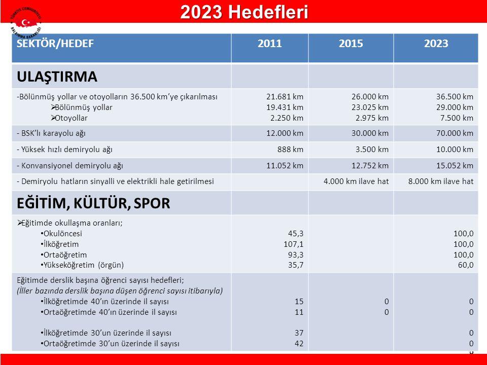5 SEKTÖR/HEDEF201120152023 ULAŞTIRMA -Bölünmüş yollar ve otoyolların 36.500 km'ye çıkarılması  Bölünmüş yollar  Otoyollar 21.681 km 19.431 km 2.250
