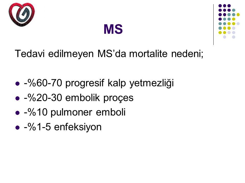 Kronik Siddetli AY'de AVR Endikasyonu ** Class III-IV semptomlu LV sistolik fonksiyonu Korunmus ve dinlenim EF'si >%50 ** Class II semptomu olan korunmus LV sistolik fonksiyonu (EF>%50) bunun yanında progresiv LV dilatasyonu veya dinlenim EF 'lerinde gerileme veya egzersiz testlerinde efor toleransında azalma ** Canadian Heart Assc.'a göre Class II ya da KAH ile birlikte ya da değilse ** Asemptomatik veya semptomatik+ hafif ya da orta LV disfonksiyonu olan dinlenimde EF %25-49 arası ** AY olup da CABG veya baska aort cerrhisi planlananlar ** Class II semptomları olan + LV EF dinlenimde >%50 + >50 + takiplerde LV boyutu ve sistolik fonksiyonu stabil Olan egzersiz toleransı stabil olan hastalar ** Asemptomatik + Normal LV sistolik fonksiyonu (EF %50) Fakat ciddi LV dilatasyonu (EDÇ >75 mm ESÇ>55 mm) ** AY+ ciddi LV disfonksiyonu (EF<%25) ** Asemtomatik+ N.