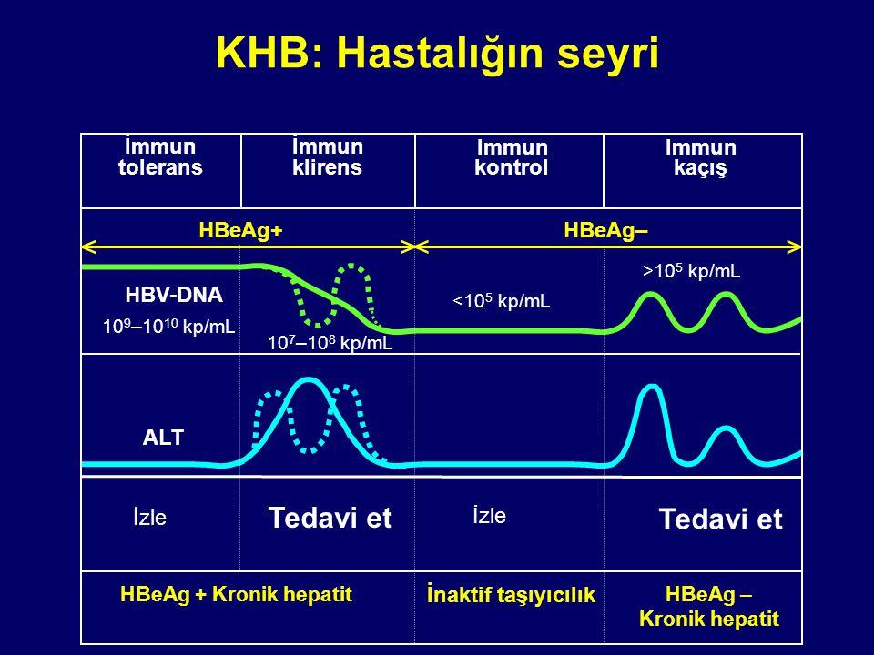 KHB: Hastalığın seyri Immun kaçış < <> > HBeAg+ HBeAg– ALT HBV-DNA İnaktif taşıyıcılık HBeAg – Kronik hepatit HBeAg + Kronik hepatit İmmun tolerans İmmun klirens 10 9 –10 10 kp/mL 10 7 –10 8 kp/mL <10 5 kp/mL >10 5 kp/mL Immun kontrol İzle Tedavi et